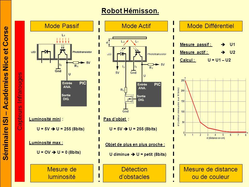 Robot Hémisson. Mode Passif Mode Actif Mode Différentiel