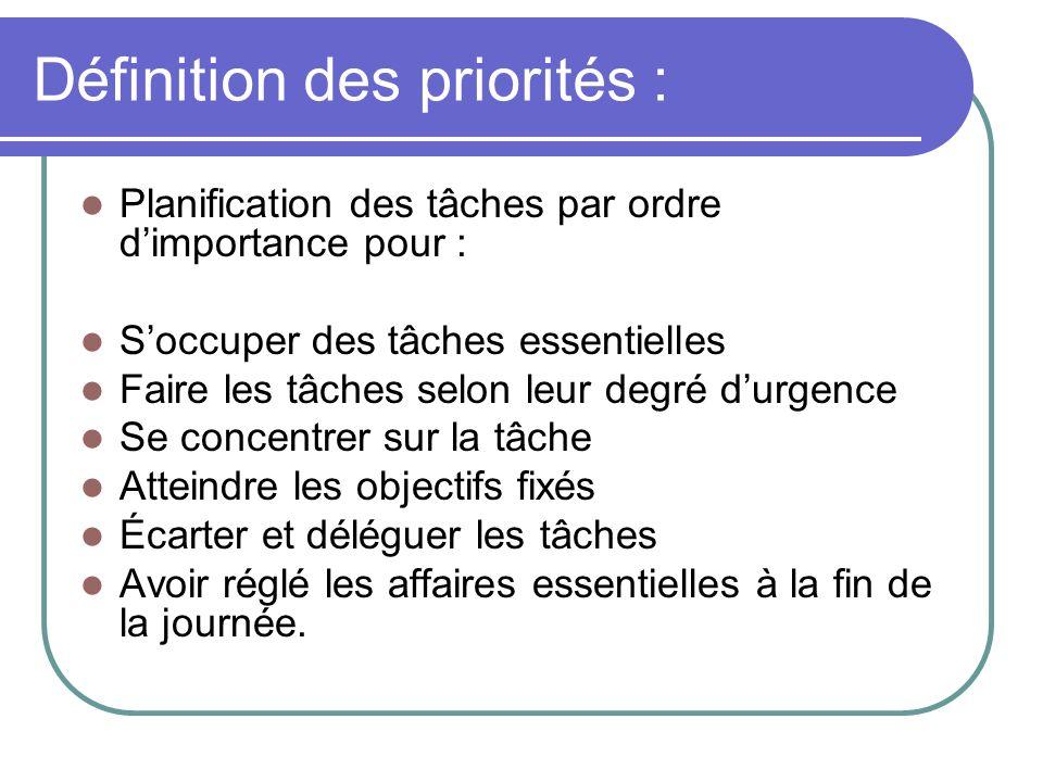 Définition des priorités :