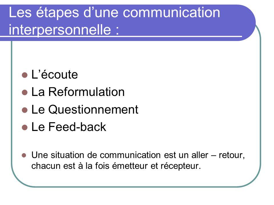 Les étapes d'une communication interpersonnelle :