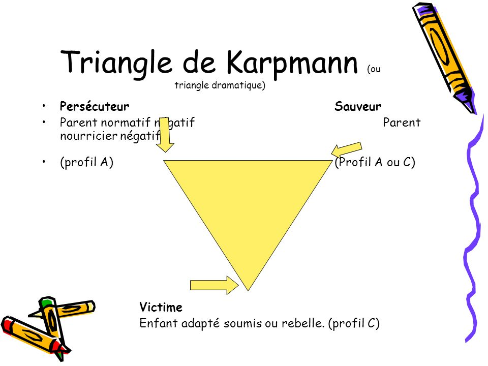Triangle de Karpmann (ou triangle dramatique)