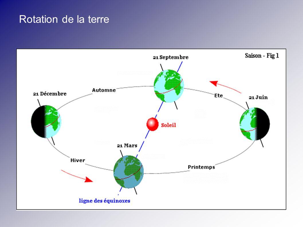 Rotation de la terre