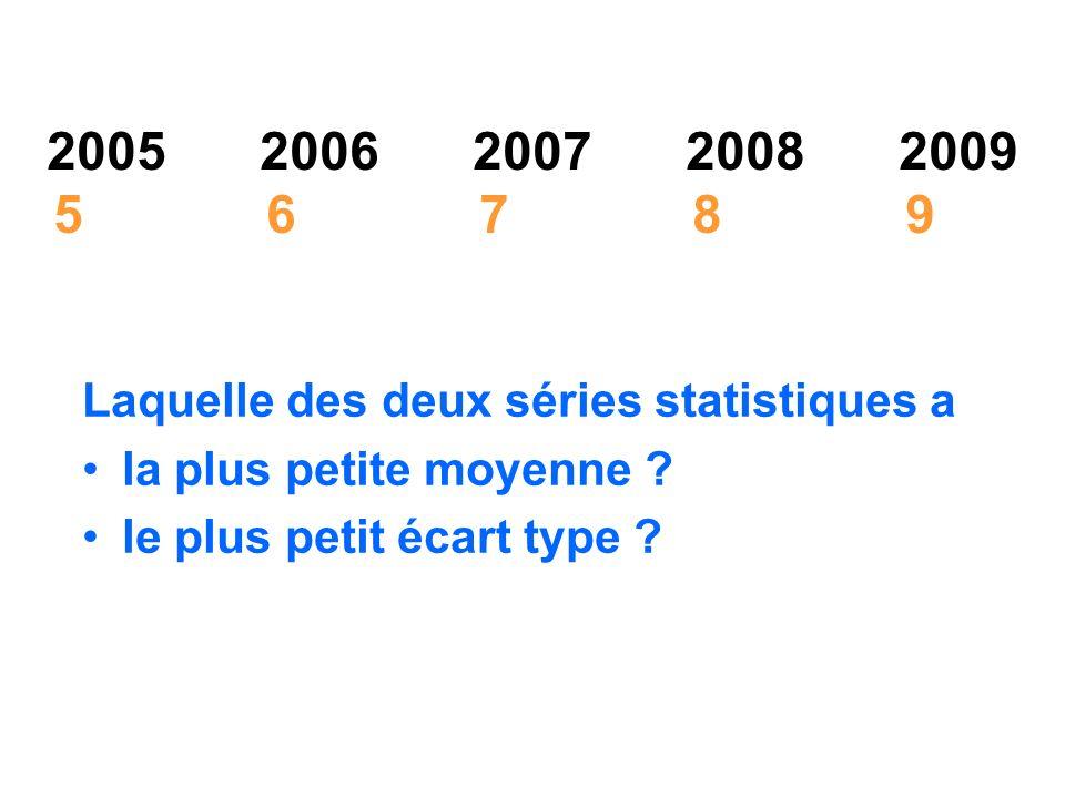 2005 2006 2007 2008 2009 5 6 7 8 9 Laquelle des deux séries statistiques a. la plus petite moyenne