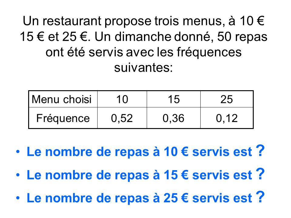 Le nombre de repas à 10 € servis est