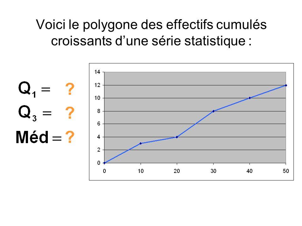 Voici le polygone des effectifs cumulés croissants d'une série statistique :