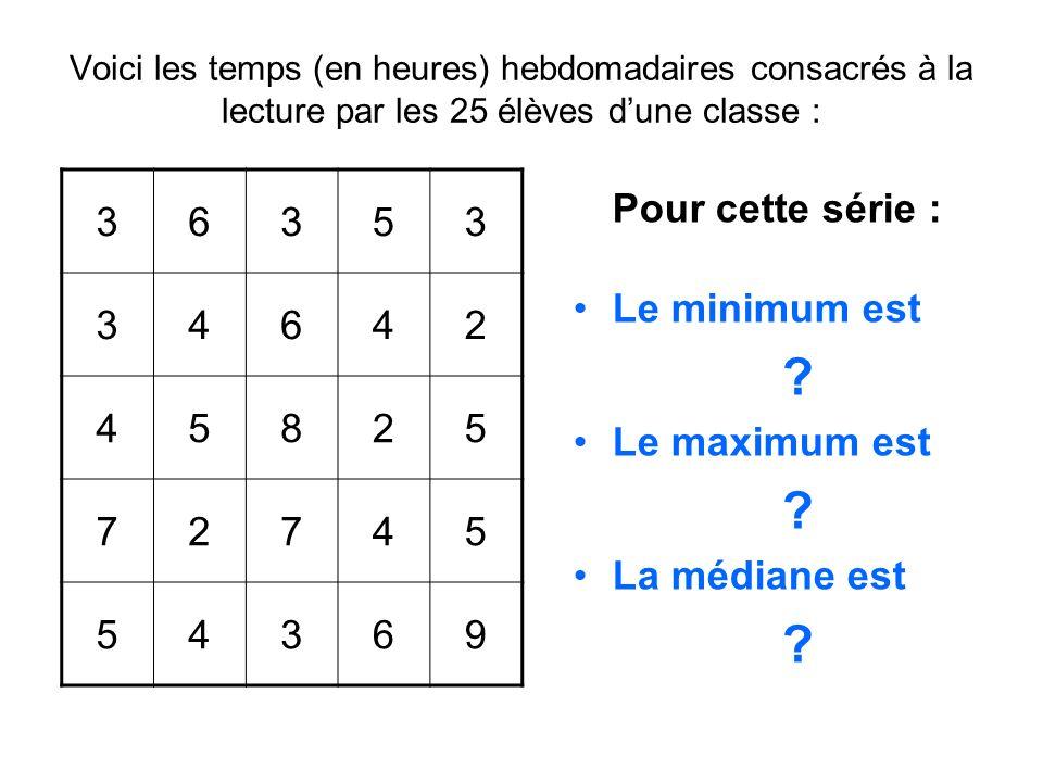 3 6 5 4 2 8 7 9 Pour cette série : Le minimum est Le maximum est