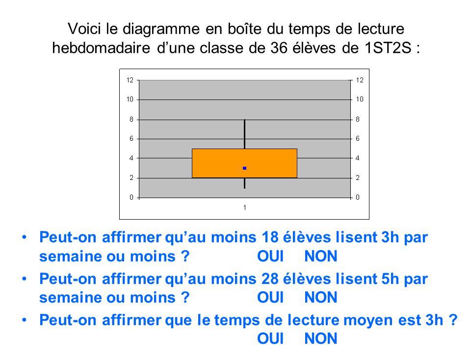 Voici le diagramme en boîte du temps de lecture hebdomadaire d'une classe de 36 élèves de 1ST2S :