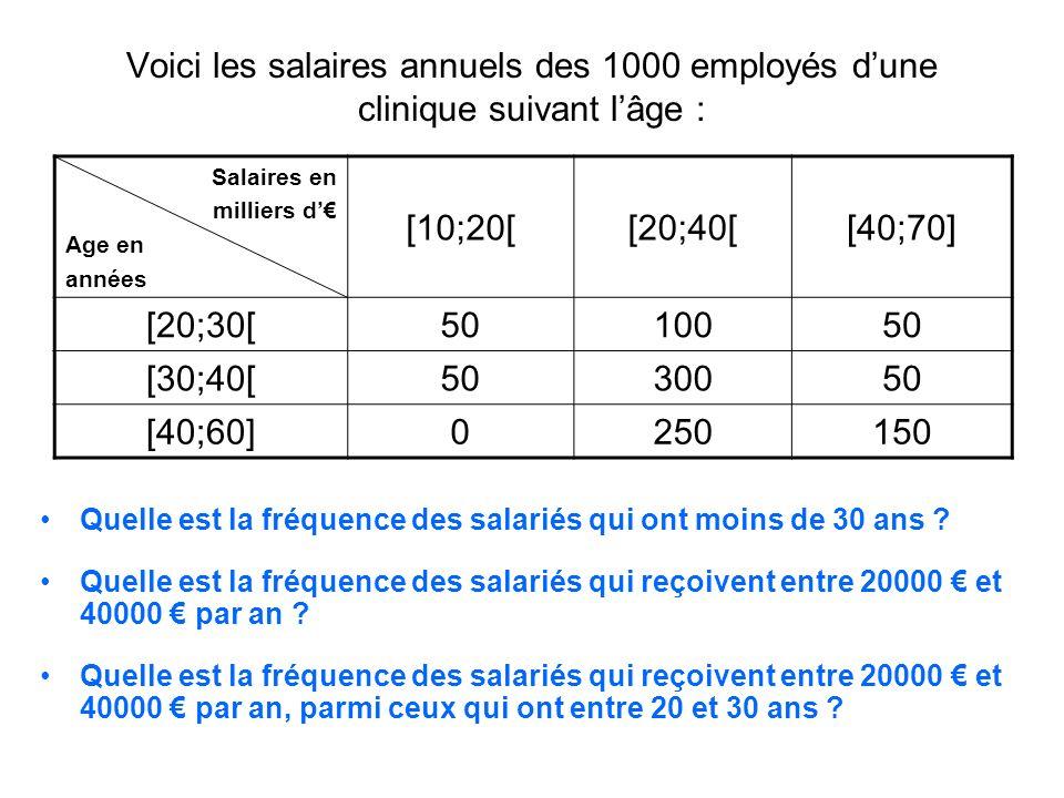 Voici les salaires annuels des 1000 employés d'une clinique suivant l'âge :