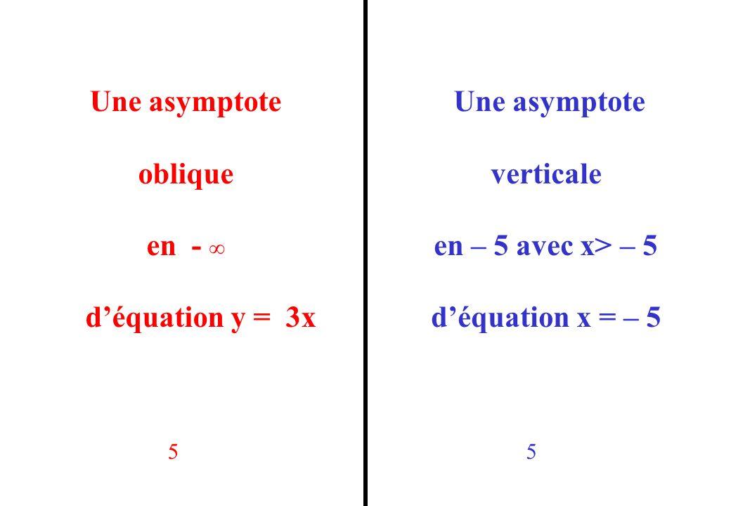 Une asymptote oblique en - ∞ d'équation y = 3x Une asymptote verticale