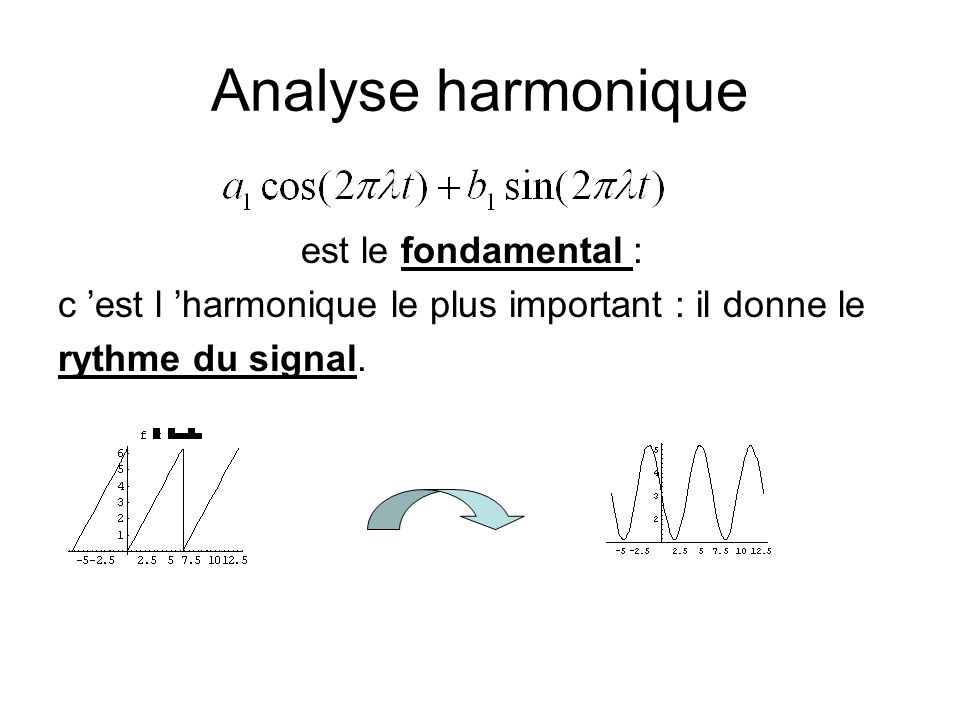 Analyse harmonique est le fondamental :