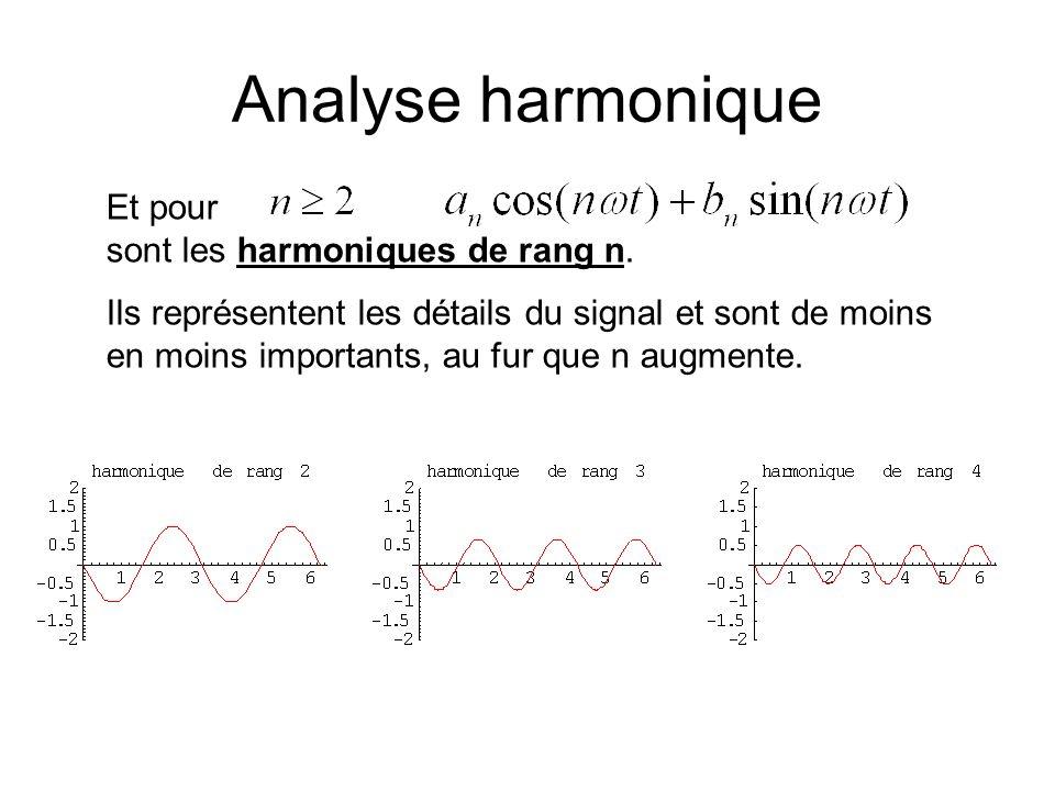 Analyse harmonique Et pour sont les harmoniques de rang n.