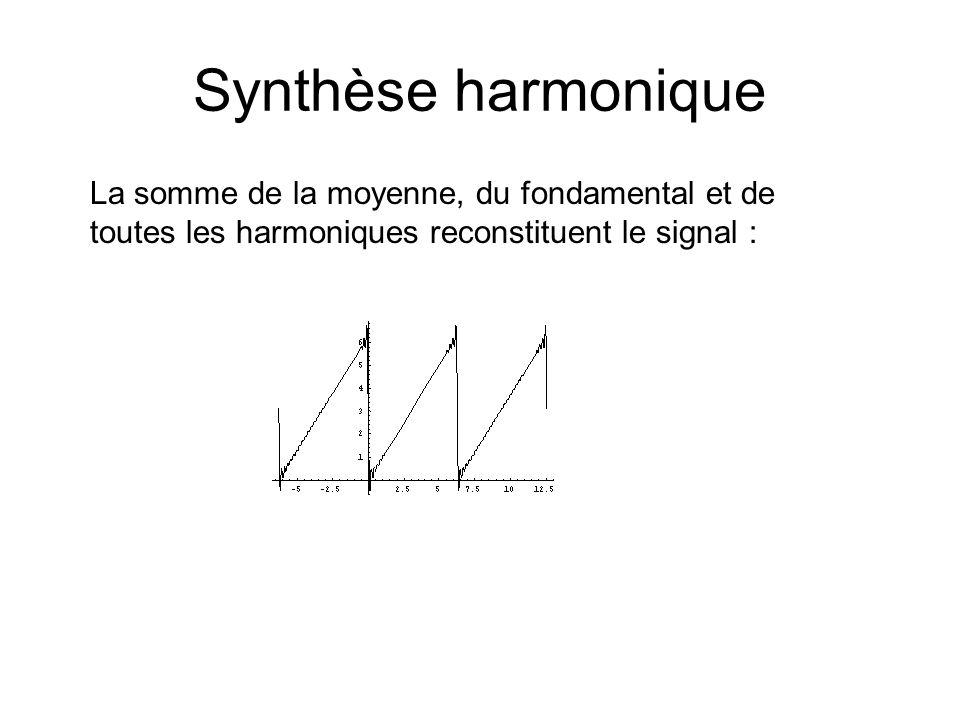 Synthèse harmoniqueLa somme de la moyenne, du fondamental et de toutes les harmoniques reconstituent le signal :