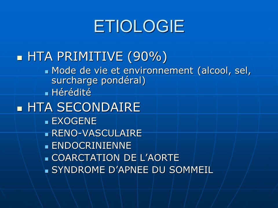 ETIOLOGIE HTA PRIMITIVE (90%) HTA SECONDAIRE