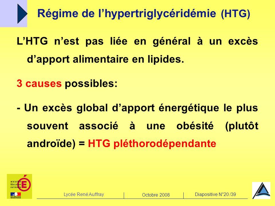 Régime de l'hypertriglycéridémie (HTG)