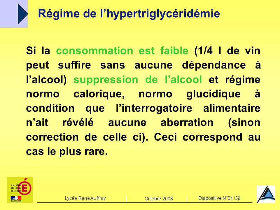 Régime de l'hypertriglycéridémie