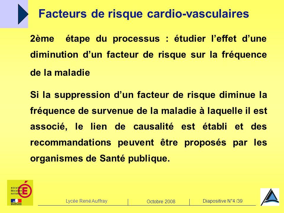Facteurs de risque cardio-vasculaires