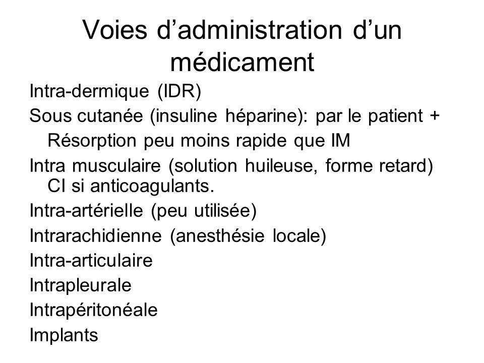 Voies d'administration d'un médicament