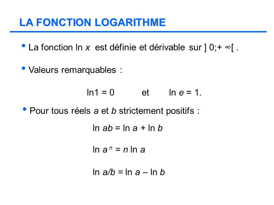 LA FONCTION LOGARITHME
