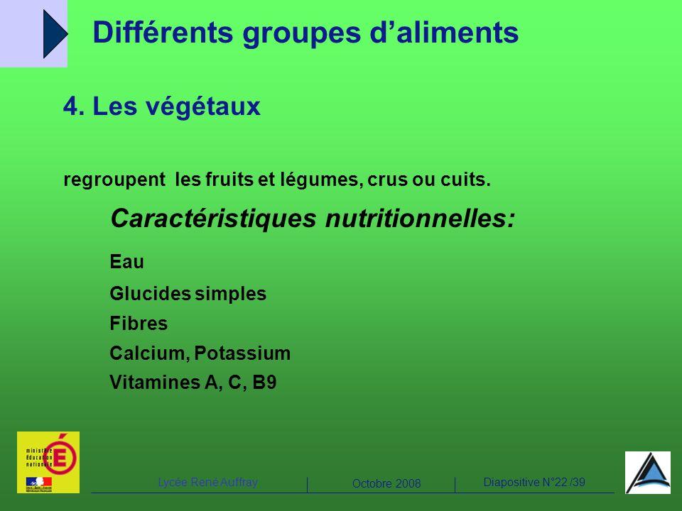 Différents groupes d'aliments