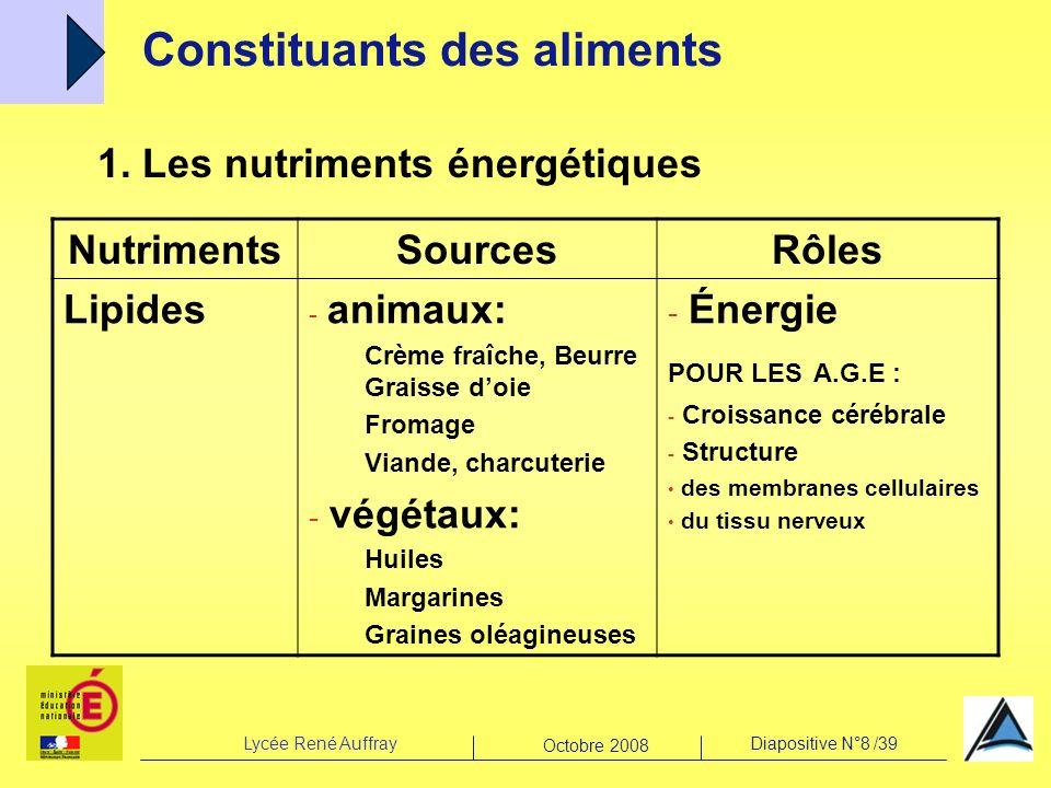 Constituants des aliments