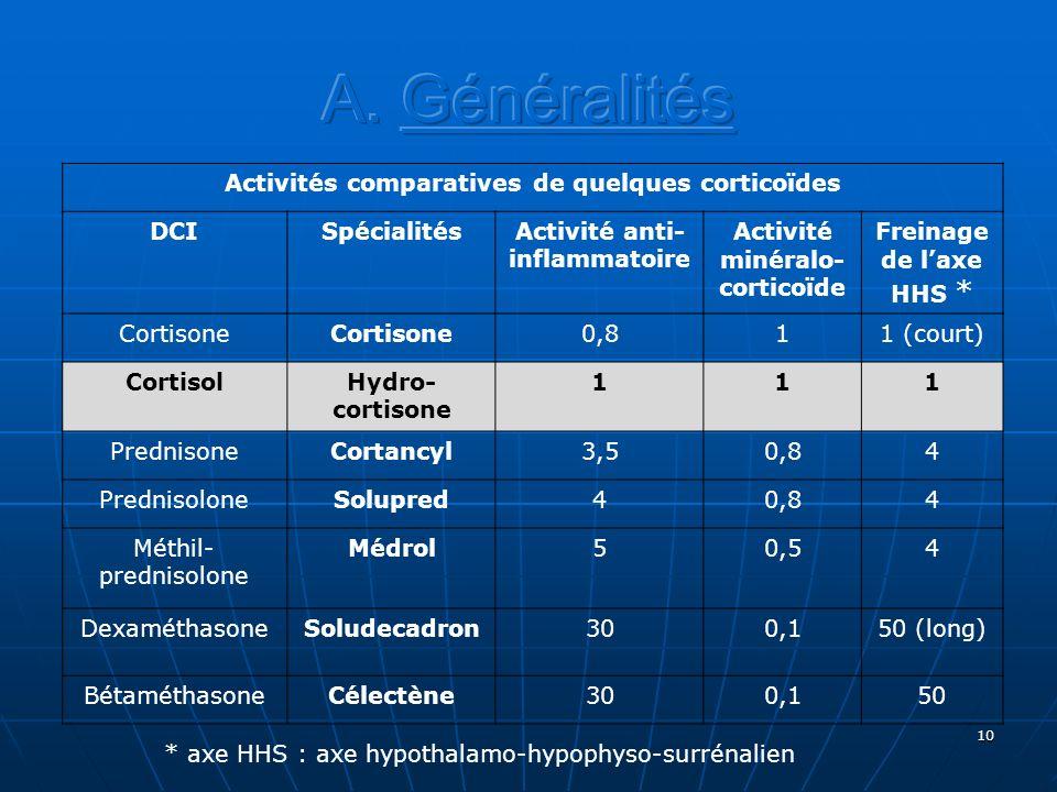 A. Généralités Activités comparatives de quelques corticoïdes DCI