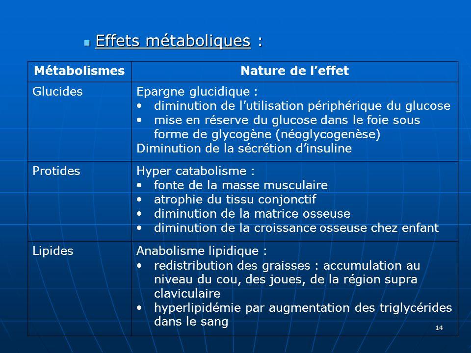 Effets métaboliques : Métabolismes Nature de l'effet Glucides