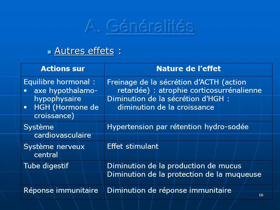 A. Généralités Autres effets : Actions sur Nature de l'effet