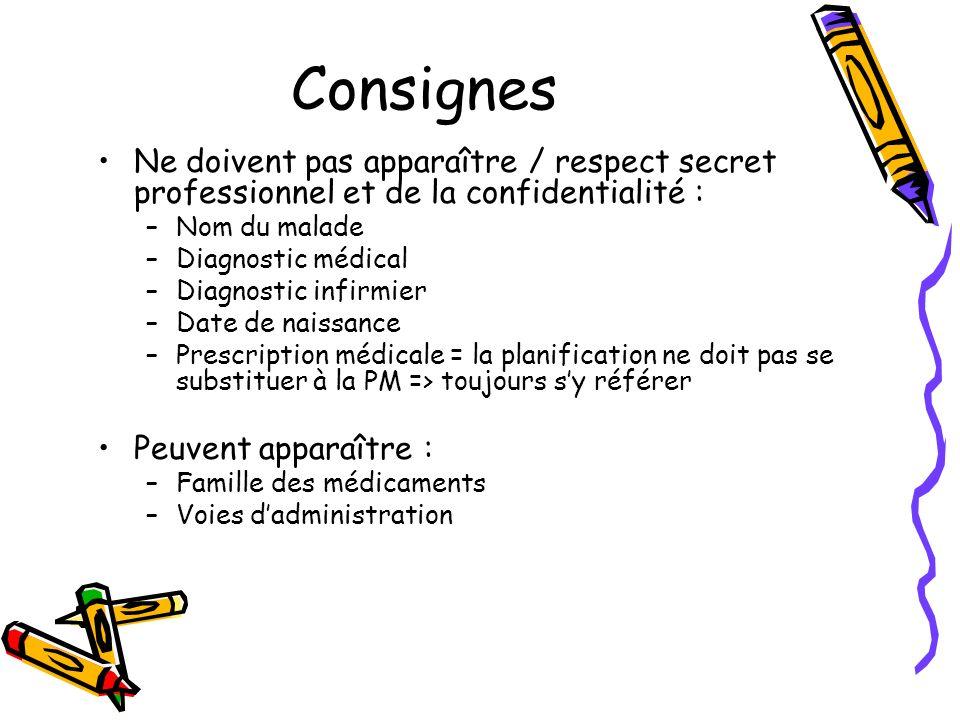 ConsignesNe doivent pas apparaître / respect secret professionnel et de la confidentialité : Nom du malade.