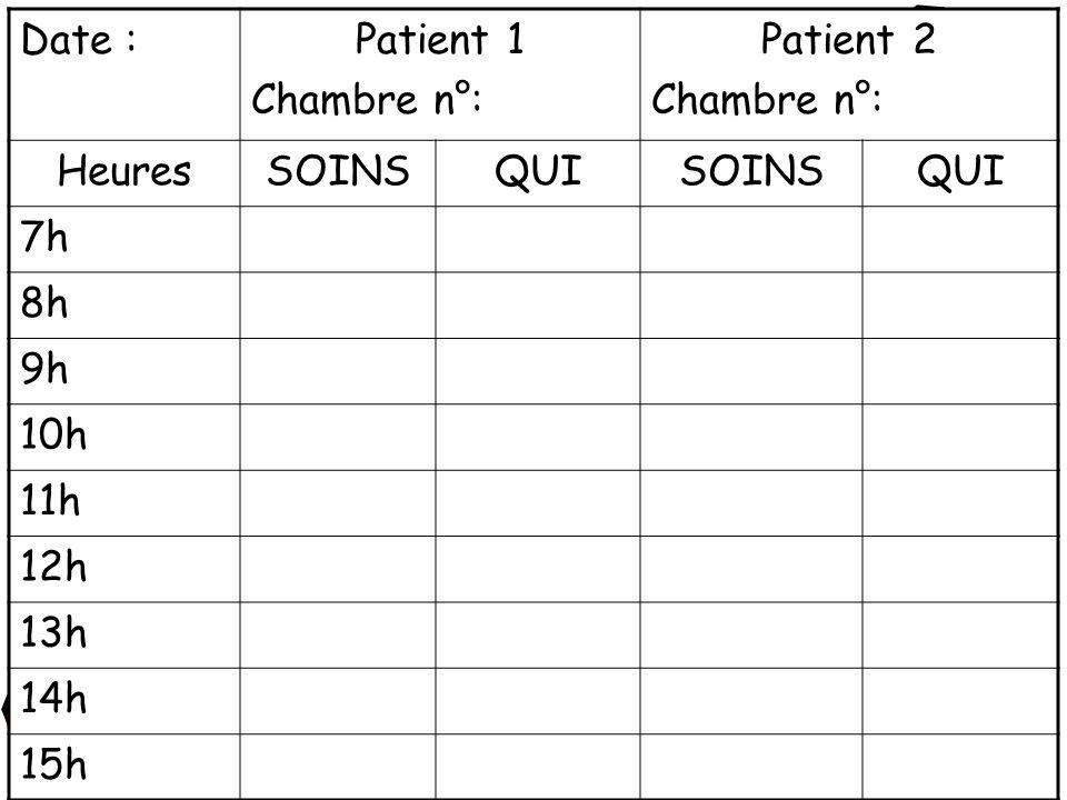 Date : Patient 1 Chambre n°: Patient 2 Heures SOINS QUI 7h 8h 9h 10h 11h 12h 13h 14h 15h