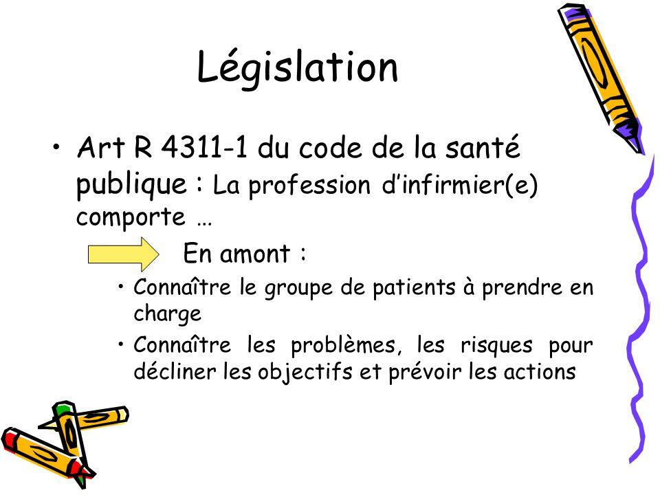 Législation Art R 4311-1 du code de la santé publique : La profession d'infirmier(e) comporte … En amont :