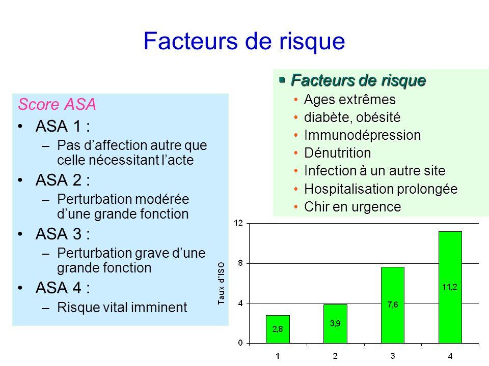 Facteurs de risque Facteurs de risque Score ASA ASA 1 : ASA 2 :