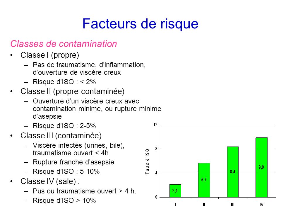 Facteurs de risque Classes de contamination Classe I (propre)