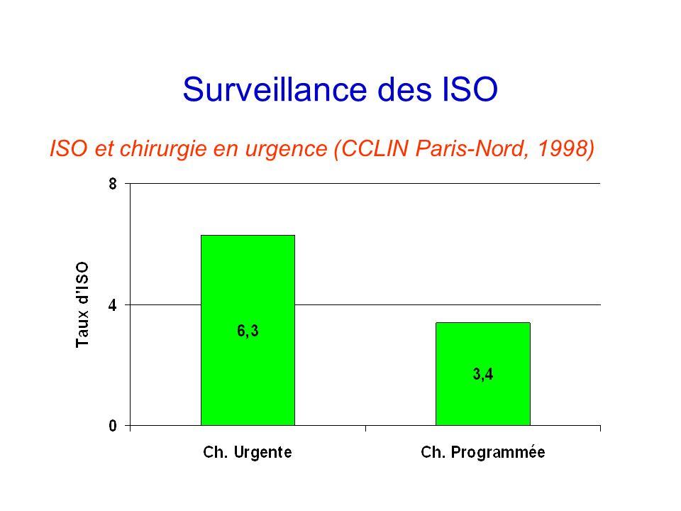 Surveillance des ISO ISO et chirurgie en urgence (CCLIN Paris-Nord, 1998)