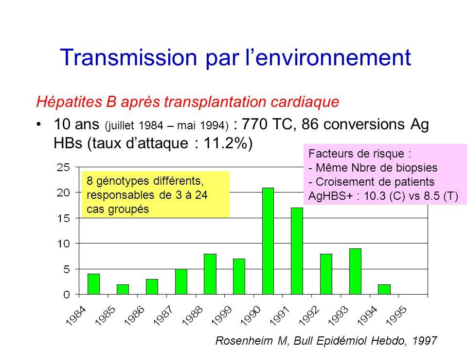 Transmission par l'environnement