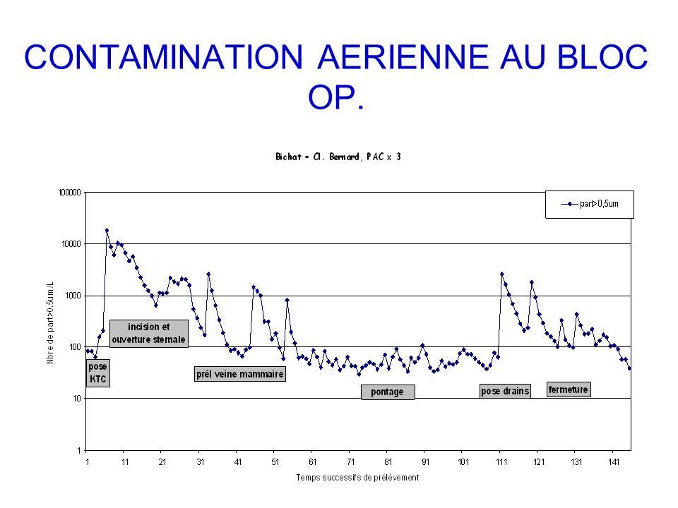 CONTAMINATION AERIENNE AU BLOC OP.