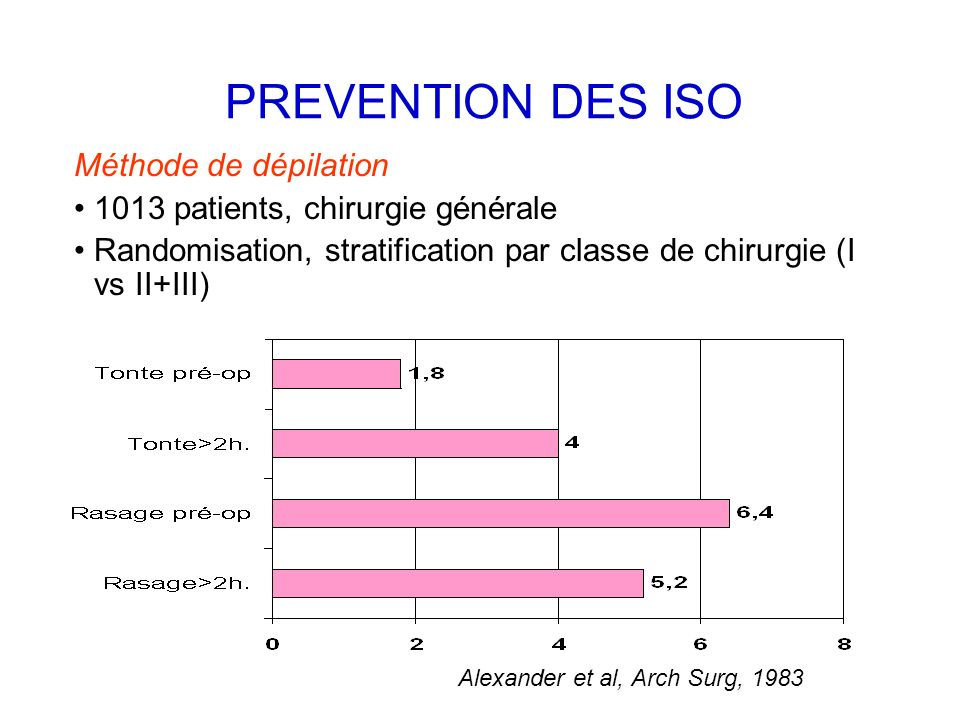 PREVENTION DES ISO Méthode de dépilation