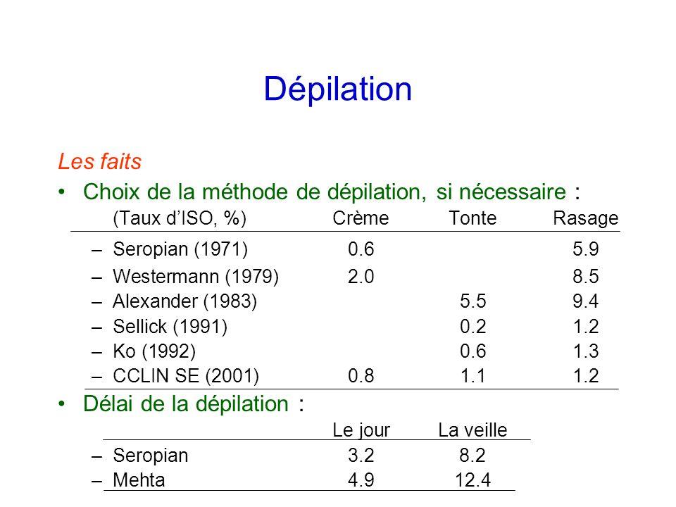 Dépilation Les faits. Choix de la méthode de dépilation, si nécessaire : (Taux d'ISO, %) Crème Tonte Rasage.
