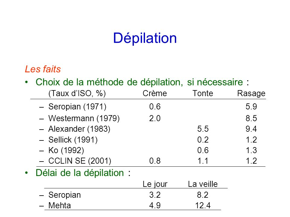 DépilationLes faits. Choix de la méthode de dépilation, si nécessaire : (Taux d'ISO, %) Crème Tonte Rasage.