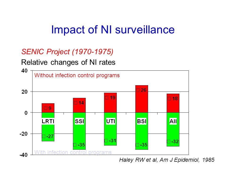 Impact of NI surveillance