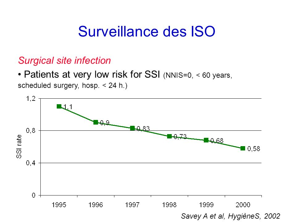 Surveillance des ISO Surgical site infection