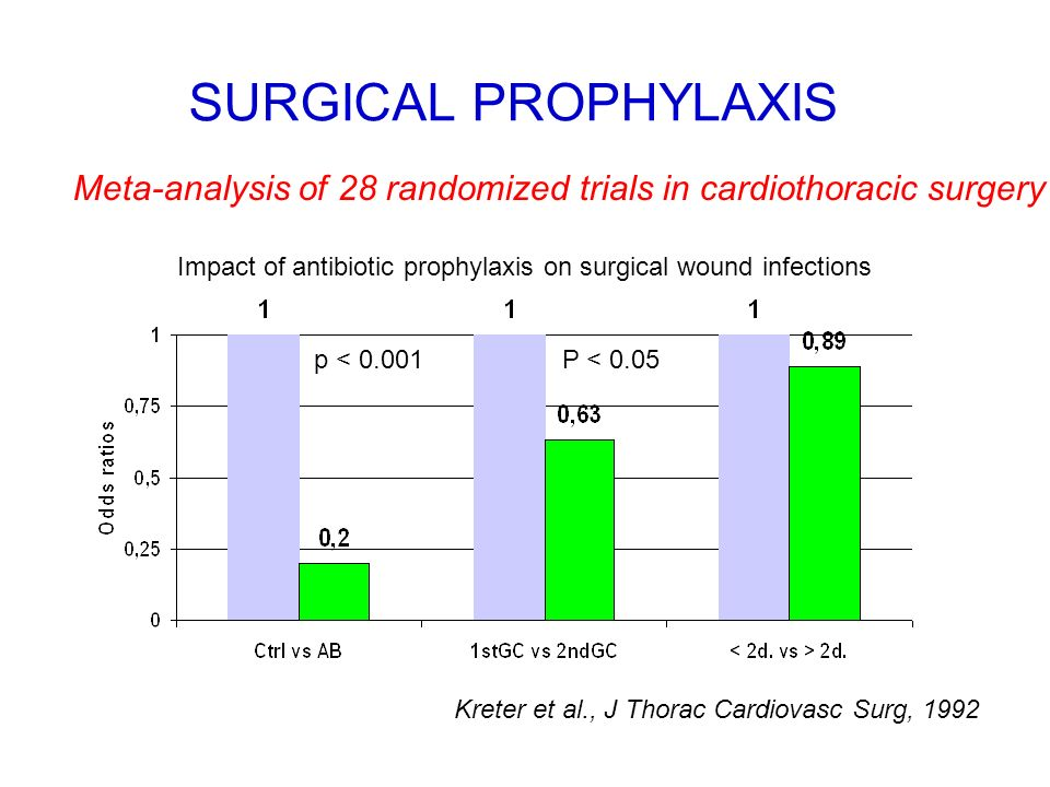 SURGICAL PROPHYLAXIS Meta-analysis of 28 randomized trials in cardiothoracic surgery. Impact of antibiotic prophylaxis on surgical wound infections.