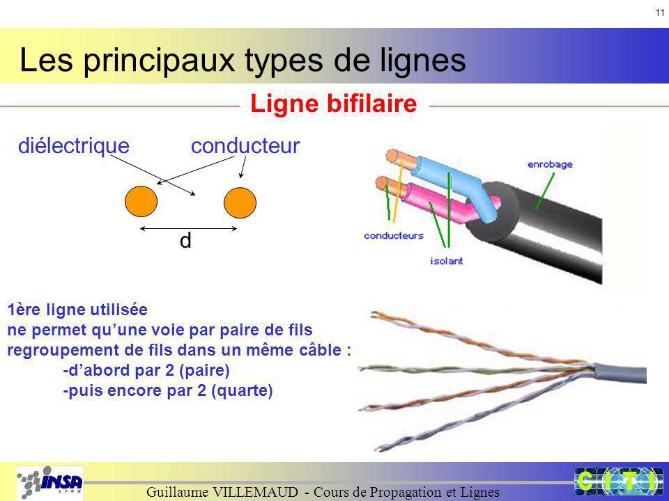 Les principaux types de lignes