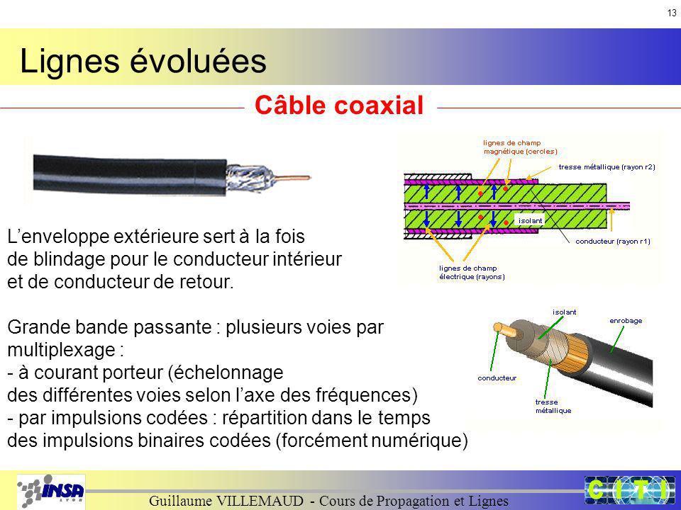 Lignes évoluées Câble coaxial L'enveloppe extérieure sert à la fois