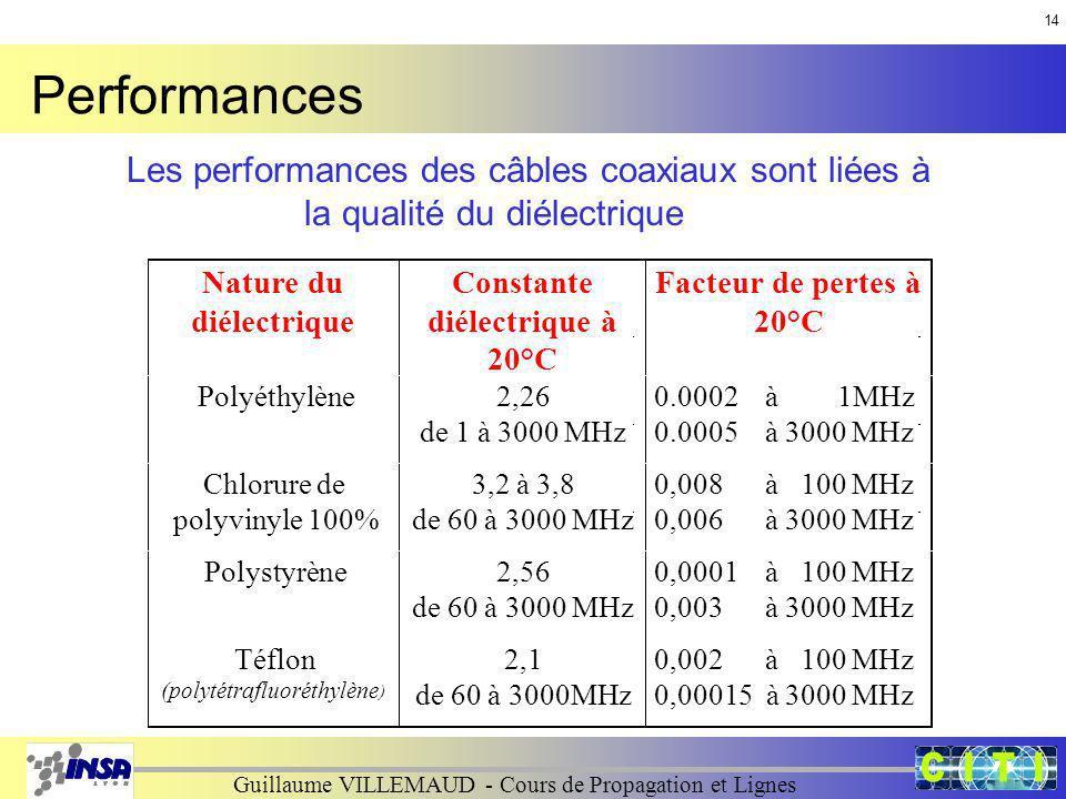 Performances Les performances des câbles coaxiaux sont liées à