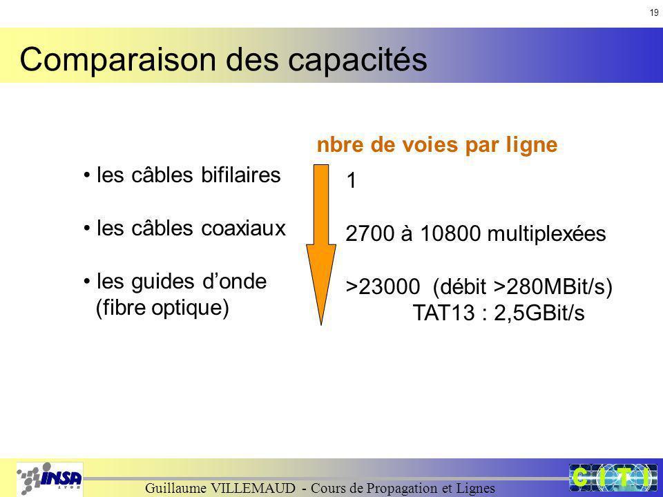 Comparaison des capacités