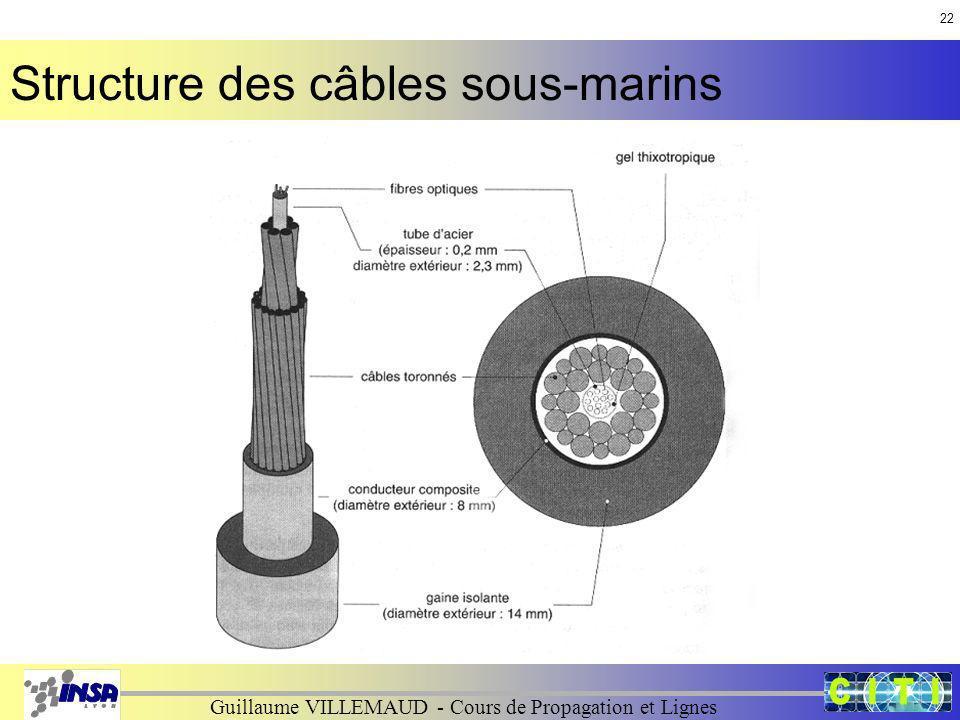 Structure des câbles sous-marins