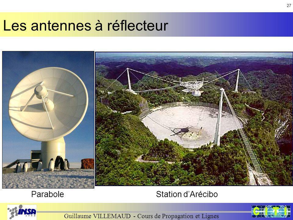 Les antennes à réflecteur