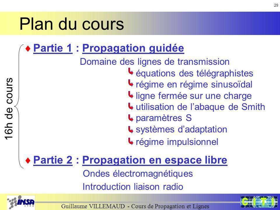 Plan du cours Partie 1 : Propagation guidée