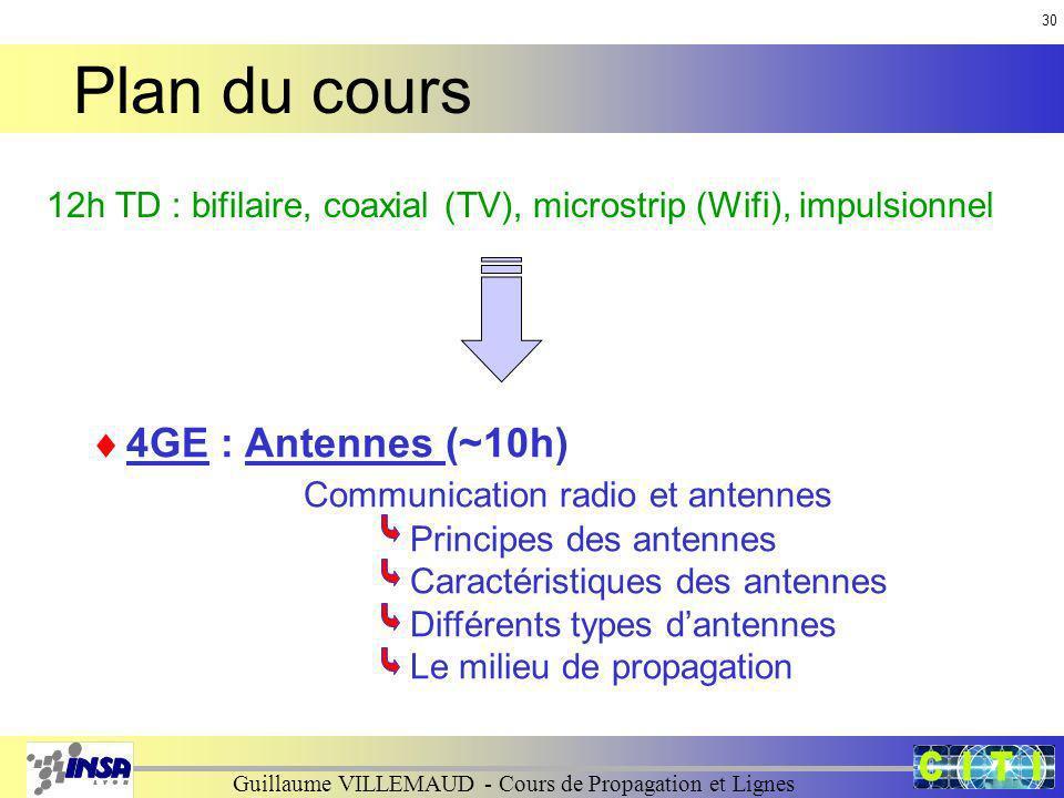 Plan du cours 4GE : Antennes (~10h) Communication radio et antennes