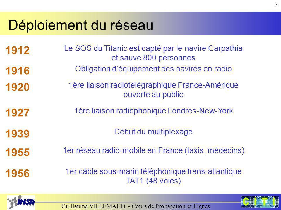 7 Déploiement du réseau. 1912. Le SOS du Titanic est capté par le navire Carpathia et sauve 800 personnes.