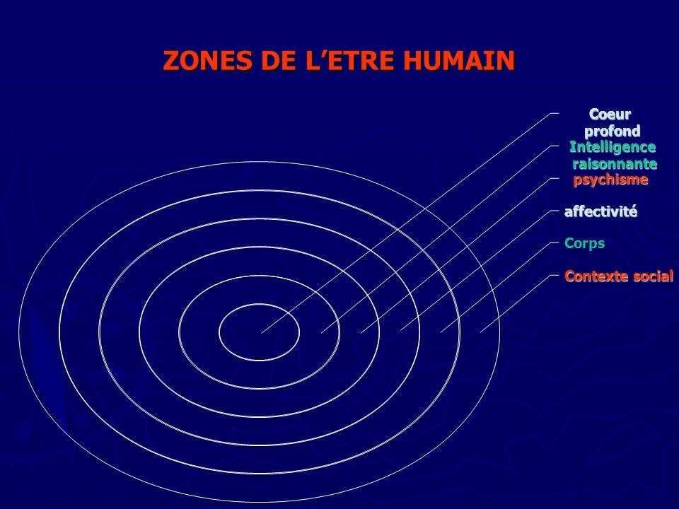 ZONES DE L'ETRE HUMAIN